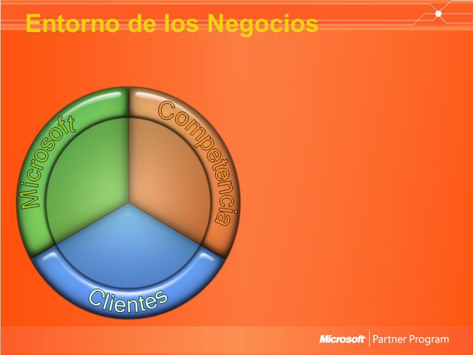 The Partnering Environment Entorno de los Negocios