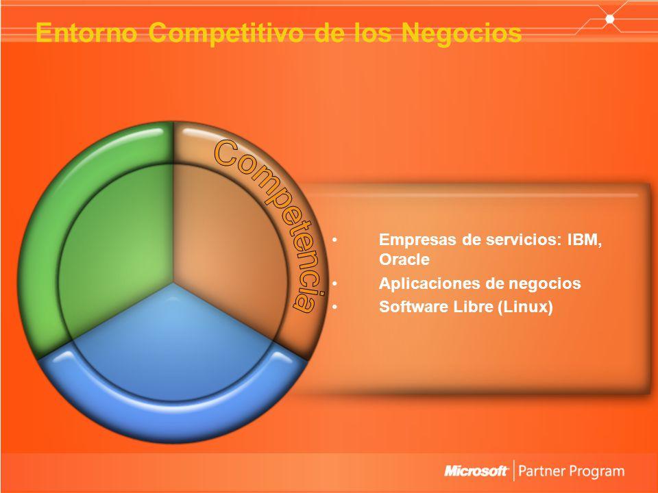 Empresas de servicios: IBM, Oracle Aplicaciones de negocios Software Libre (Linux) The Competitive Partnering Environment Entorno Competitivo de los Negocios