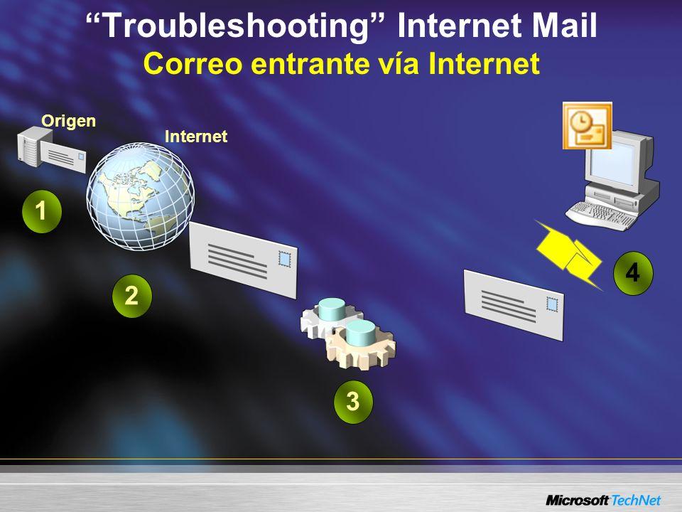Troubleshooting Internet Mail Correo entrante vía Internet Organización DestinoExchange 2003 ServerOrganización DestinoExchange 2003 Server 3214 Origen Internet