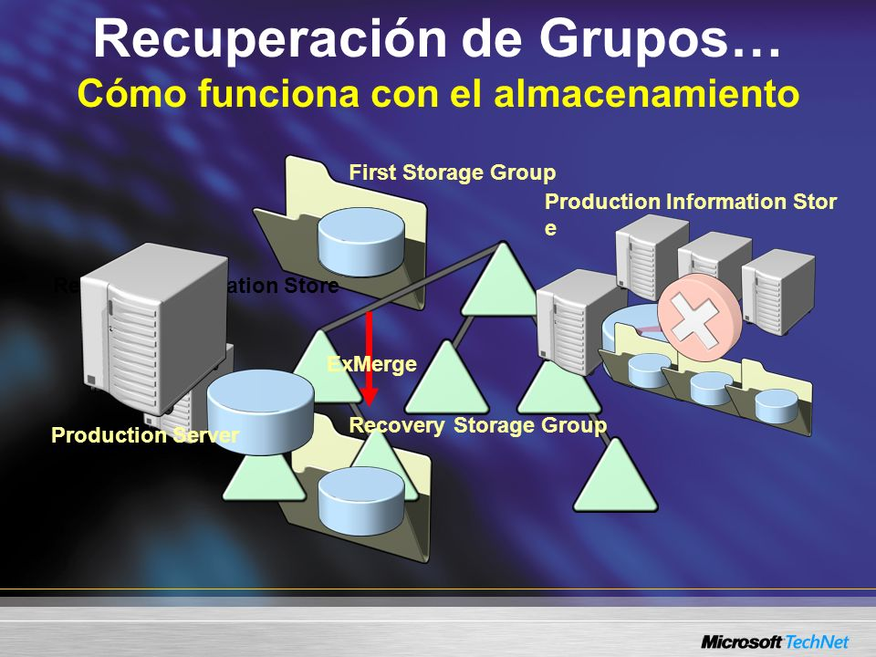 Recuperación de Grupos… Cómo funciona con el almacenamiento Production Information Stor e Recovery Information Store Recovery Storage Group First Storage Group Production Server ExMerge