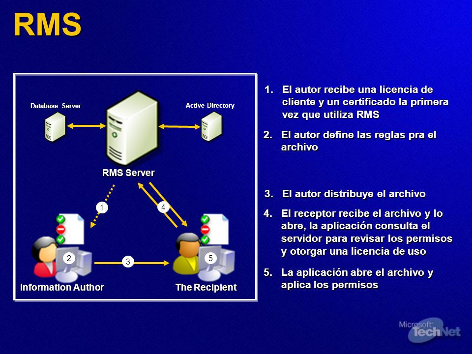 RMS Information Author The Recipient RMS Server Database Server Active Directory 2 3 4 5 2.El autor define las reglas pra el archivo 3.El autor distri