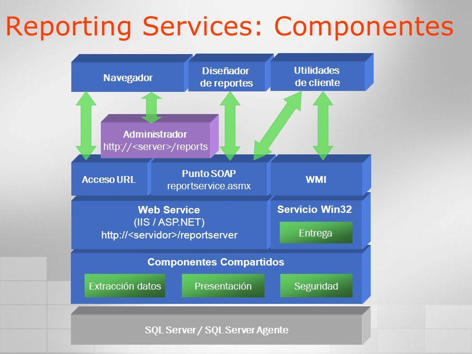 SQL Server / SQL Server Agente Componentes Compartidos Web Service (IIS / ASP.NET) http:// /reportserver Servicio Win32 Reporting Services: Componente