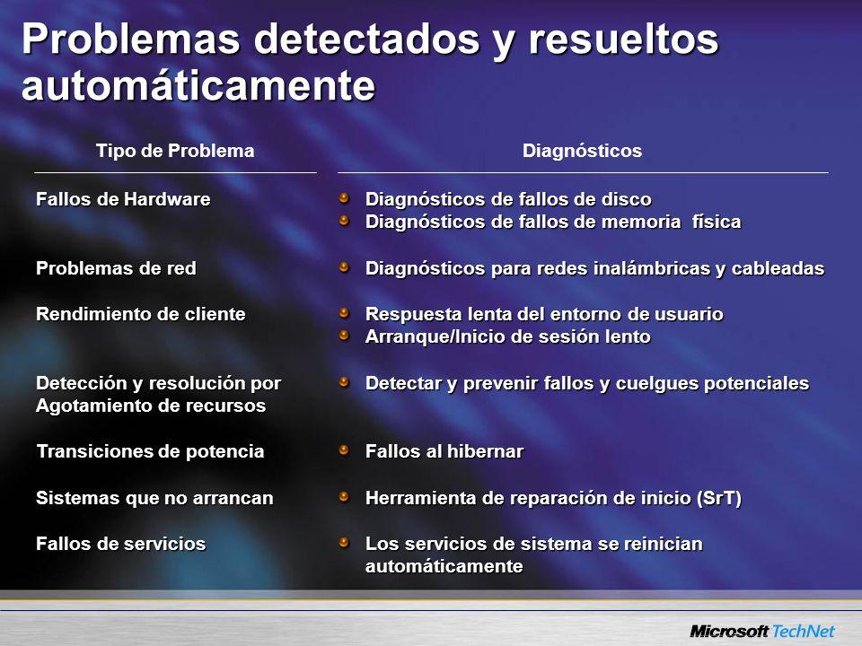 Tipo de ProblemaDiagnósticos Problemas detectados y resueltos automáticamente Fallos de Hardware Problemas de red Rendimiento de cliente Detección y r