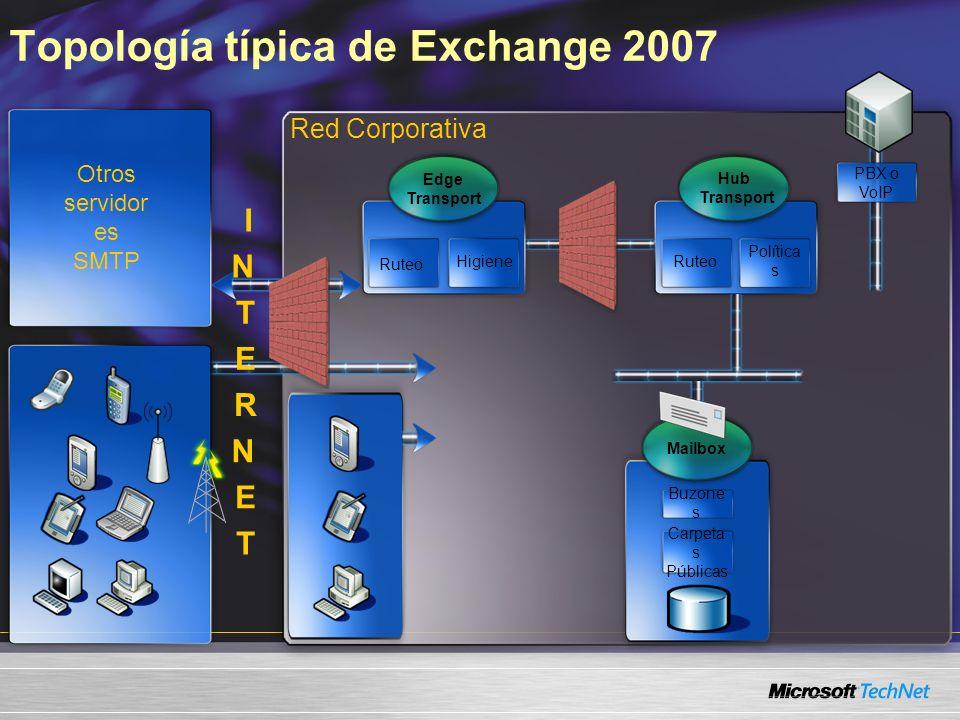 Topología típica de Exchange 2007 Red Corporativa Otros servidor es SMTP Hub Transport Ruteo Política s Edge Transport Ruteo Higiene PBX o VoIP I N T E R N E T Buzone s Mailbox Carpeta s Públicas