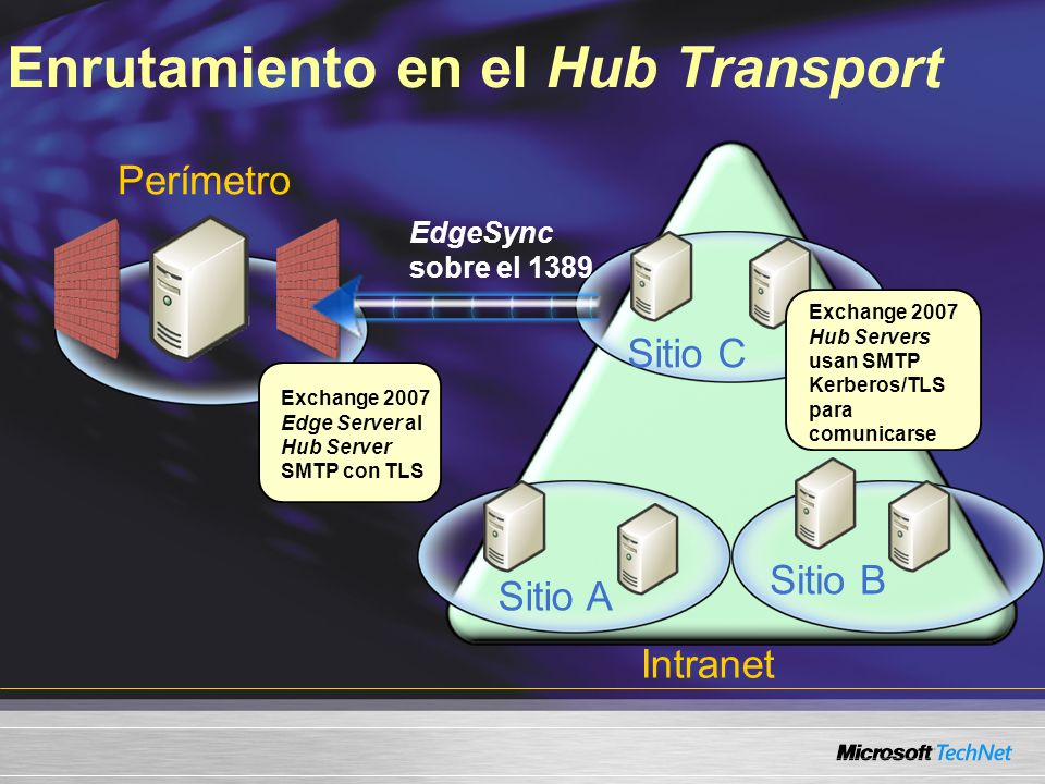 Enrutamiento en el Hub Transport Perímetro Exchange 2007 Edge Server al Hub Server SMTP con TLS Intranet Sitio A Sitio B Sitio C Exchange 2007 Hub Servers usan SMTP Kerberos/TLS para comunicarse EdgeSync sobre el 1389