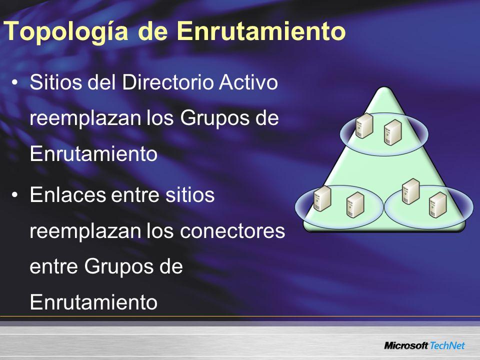 Topología de Enrutamiento Sitios del Directorio Activo reemplazan los Grupos de Enrutamiento Enlaces entre sitios reemplazan los conectores entre Grupos de Enrutamiento