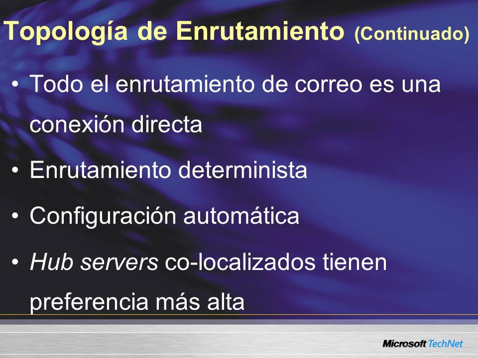 Topología de Enrutamiento (Continuado) Todo el enrutamiento de correo es una conexión directa Enrutamiento determinista Configuración automática Hub servers co-localizados tienen preferencia más alta