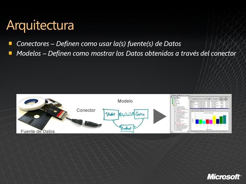 Conectores – Definen como usar la(s) fuente(s) de Datos Modelos – Definen como mostrar los Datos obtenidos a través del conector