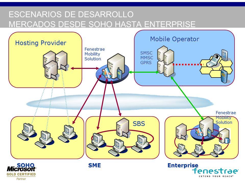 ESCENARIOS DE DESARROLLO MERCADOS DESDE SOHO HASTA ENTERPRISE Mobile Operator Hosting Provider SBS SMEEnterprise Fenestrae Mobility Solution SOHO SMSC MMSC GPRS