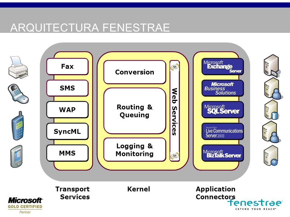 FENESTRAE COMMUNICATION SERVER CARACTERISTICAS DE MENSAJERIA MOVIL Para Microsoft (Hosted) Exchange Envió de SMS desde Outlook/OWA –Texto, integración con el address book –Entrega de notificaciones de envió Notificaciones de nuevo correo por SMS –Basado en reglas de Exchange –Características que permiten el control de costes WAP y SyncML Over The Air provisioning por SMS Integración out of the box en redes de móviles Notificaciones SMS ActiveSync always up to date (AUTD).