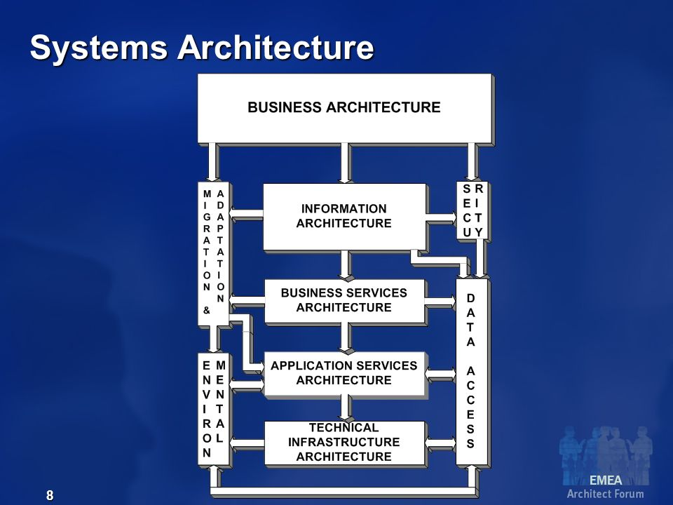 EMEA 9 Issues Business Architecture Business model, Activity Model, Workflow Process Sequence Model, Event Model, Organizational Model, Requirements Definitions, System Requirements, and Interface Control Documents/Models.