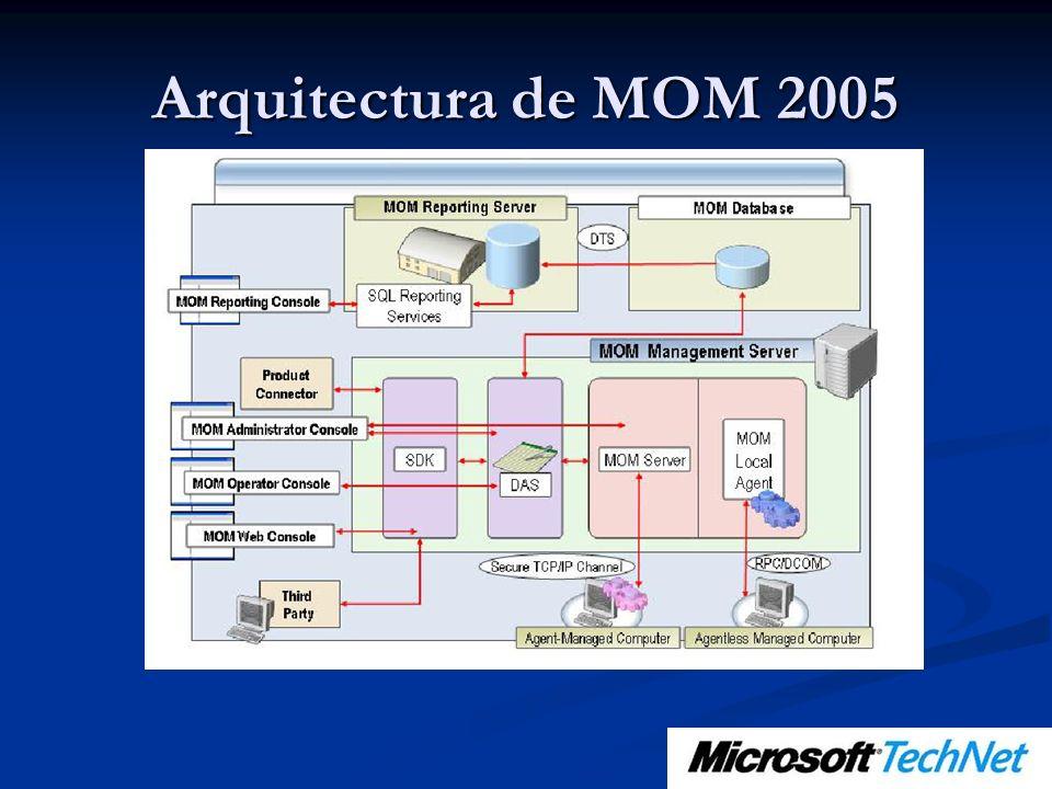 Introducción a Exchange 2003 Management Pack Escenarios de monitorización: Escenarios de monitorización: ¿Están todos los servicios de Exchange corriendo.