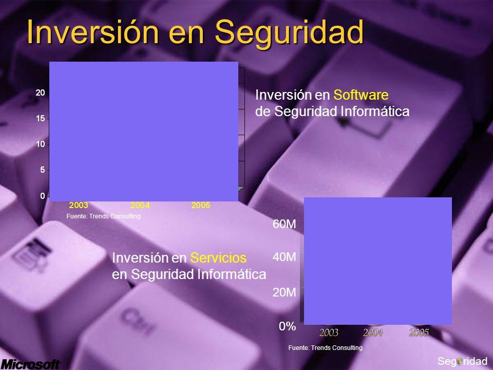 Segridad Inversión en Seguridad 60M 40M 20M 0% Inversión en Servicios en Seguridad Informática Inversión en Software de Seguridad Informática Fuente: Trends Consulting