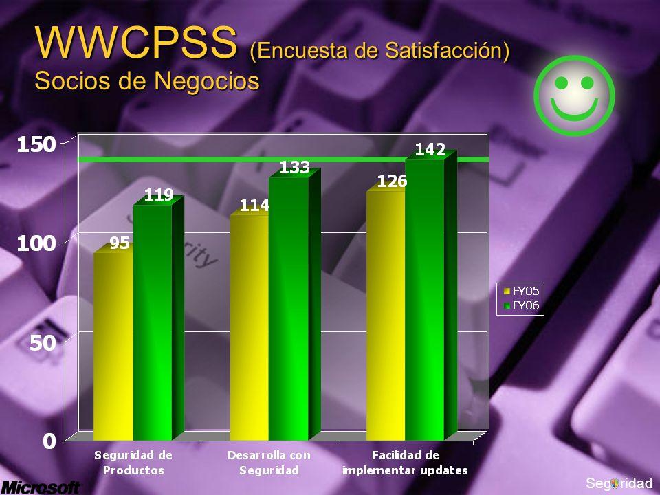 Segridad WWCPSS (Encuesta de Satisfacción) Socios de Negocios