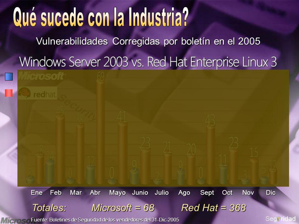 Segridad Fuente: Boletines de Seguridad de los vendedores del 31-Dic-2005 Totales: Microsoft = 68 Red Hat = 368 Vulnerabilidades Corregidas por boletín en el 2005 MayoAbrMarFebEneJunioJulioAgoSeptOctNovDic