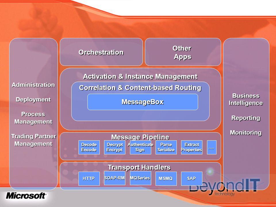 Message Pipeline DecodeEncodeDecryptEncryptParseSerializeExtractPropertiesAuthenticateSign Orchestration Activation & Instance Management Correlation