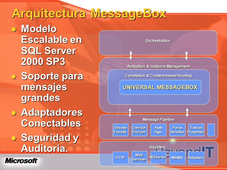 Arquitectura MessageBox Modelo Escalable en SQL Server 2000 SP3 Modelo Escalable en SQL Server 2000 SP3 Soporte para mensajes grandes Soporte para men