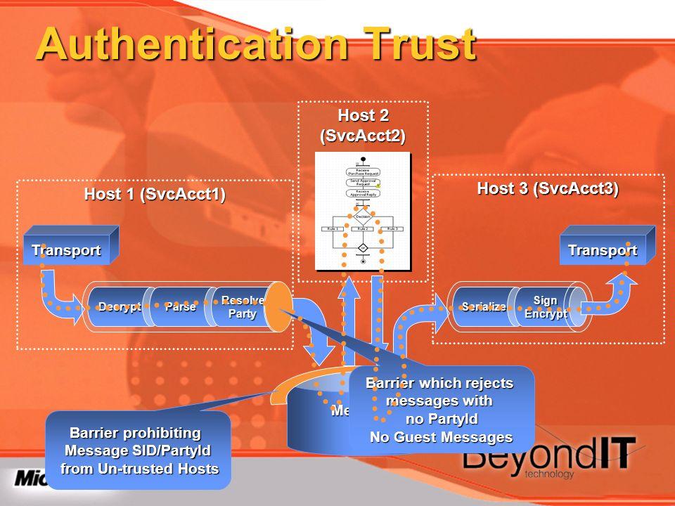 Host 3 (SvcAcct3) Host 2 (SvcAcct2) Host 1 (SvcAcct1) Authentication Trust DecryptParseResolveParty MessageBox SerializeSignEncrypt TransportTransport