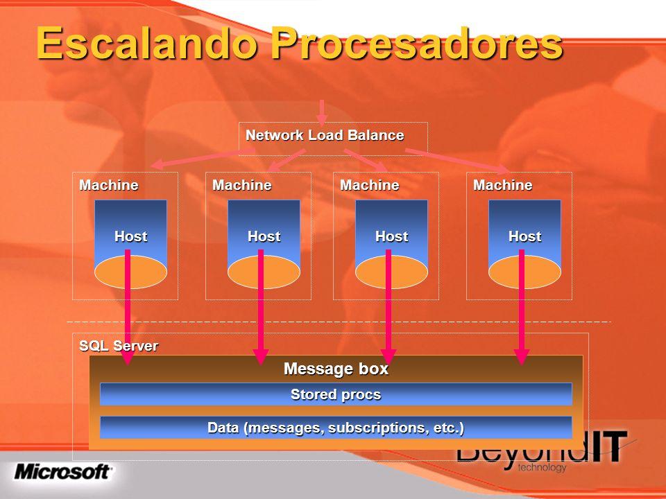 Escalando Procesadores Message box Host Machine SQL Server Stored procs Data (messages, subscriptions, etc.) Host Machine Host Machine Host Machine Ne