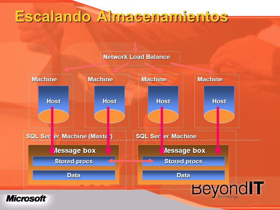 Escalando Almacenamientos SQL Server Machine (Master) Message box Stored procs Data SQL Server Machine Message box Stored procs Data Network Load Bala