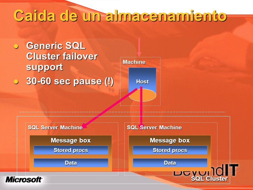 Caida de un almacenamiento Generic SQL Cluster failover support Generic SQL Cluster failover support 30-60 sec pause (!) 30-60 sec pause (!) Host Mach