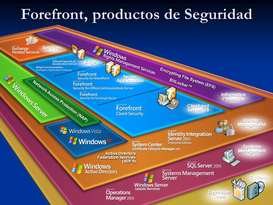 Forefront, productos de Seguridad 3 Guidance Developer Tools Systems Management Active Directory Federation Services (ADFS) Identity Management Services Information Protection Encrypting File System (EFS) BitLocker Network Access Protection (NAP) Client and Server OS Server Applications Edge