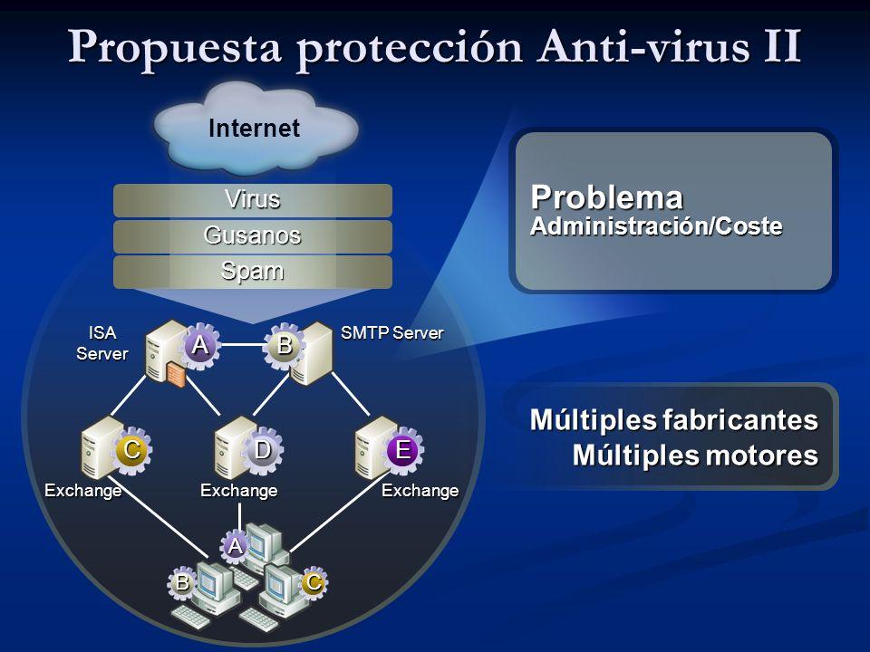 Problema Administración/Coste Exchange ISA Server SMTP Server Internet Virus Gusanos Spam ExchangeExchange Múltiples fabricantes Múltiples motores AB CDE A CB Propuesta protección Anti-virus II