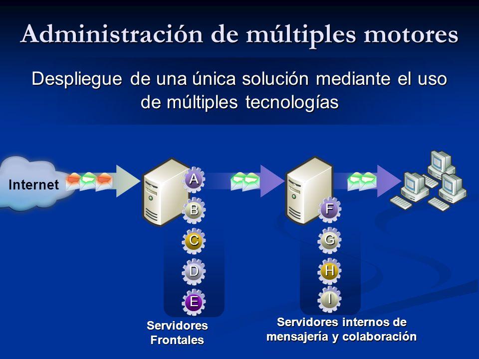 Despliegue de una única solución mediante el uso de múltiples tecnologías Internet Servidores internos de mensajería y colaboración Administración de múltiples motores Servidores Frontales F G H I A B C D E