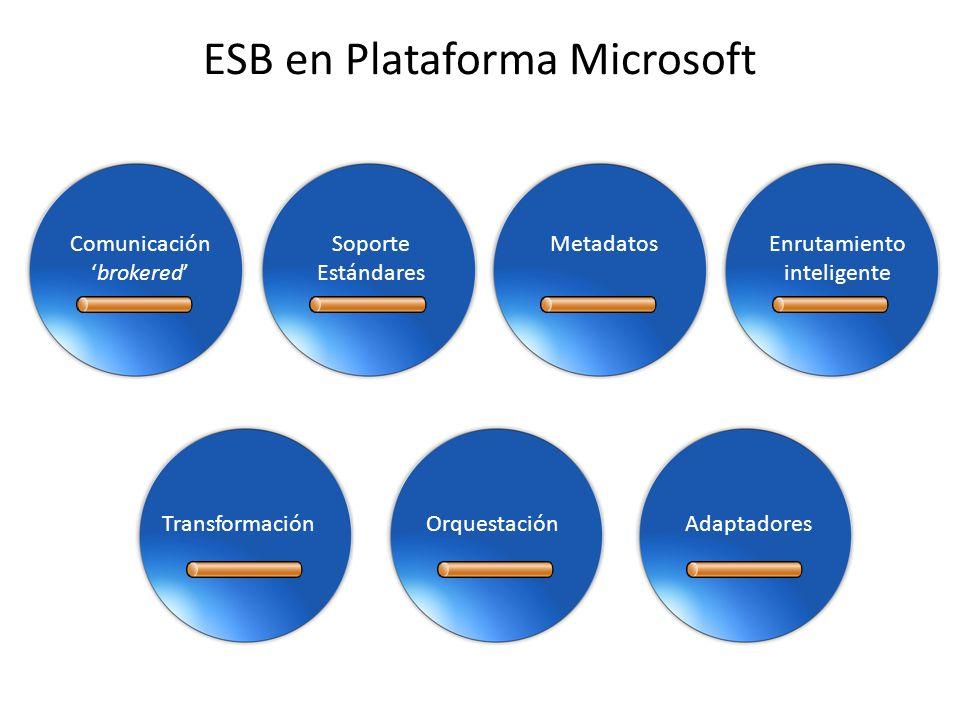Microsoft ESB SOA Registro de Servicios Gestión de Servicios Seguridad Enterprise Service Bus Motor ESB Transformación Enrutamiento Gestión de Excepciones Procesos Adaptadores B2B Adaptadores Consumidor de Servicio Nativo Proveedor de Servicio Nativo Consumidor estándar de Servicio SOAP Proveedor estándar de Servicio SOAP