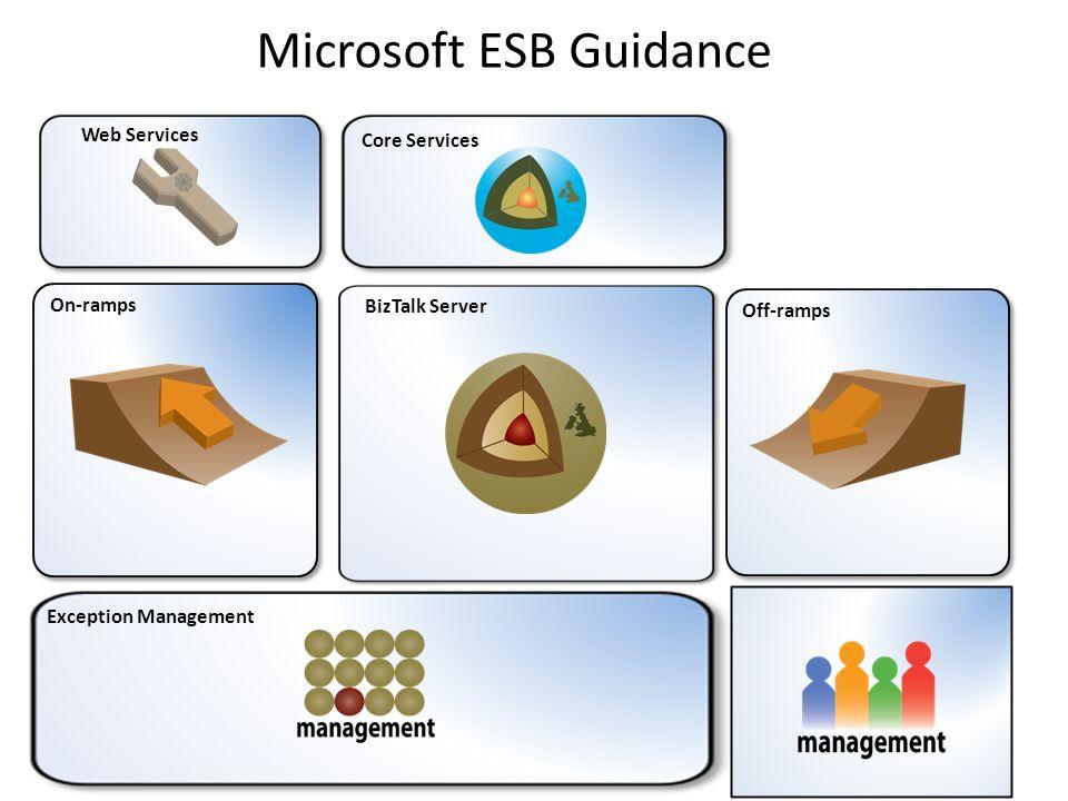 Qué aporta BizTalk Server al ESB Soporte de Servicios Web Enrutamiento inteligente Transformación de mensajes Procesamiento de itinerario Adaptadores de aplicaciones de negocio Motor de reglas Orquestación de servicios