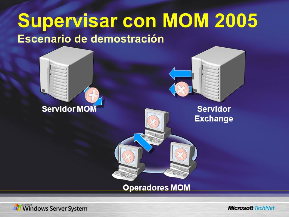 Supervisar con MOM 2005 Escenario de demostración Servidor MOMServidor Exchange Operadores MOM