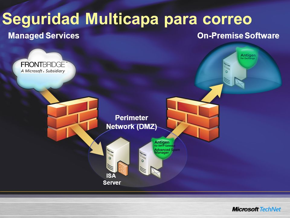 On-Premise Software Seguridad Multicapa para correo Managed Services ISA Server Perimeter Network (DMZ)