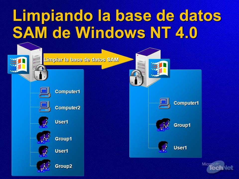 Limpiando la base de datos SAM de Windows NT 4.0 Limpiar la base de datos SAM Limpiar la base de datos SAM User1 Computer1 Group1 User1 Group2 Compute