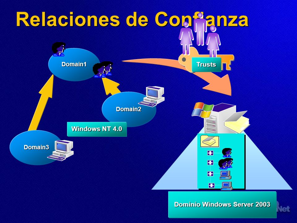 Relaciones de Confianza Trusts Domain1 Domain3 Domain2 Windows NT 4.0 Dominio Windows Server 2003