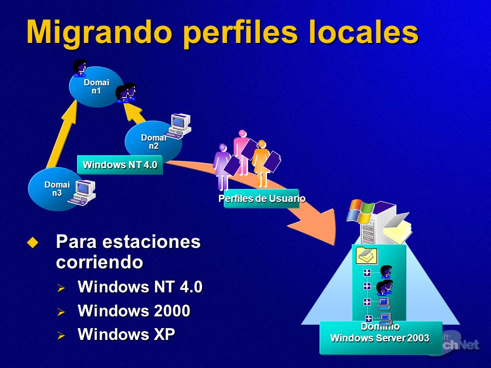 Migrando perfiles locales Para estaciones corriendo Para estaciones corriendo Windows NT 4.0 Windows NT 4.0 Windows 2000 Windows 2000 Windows XP Windo