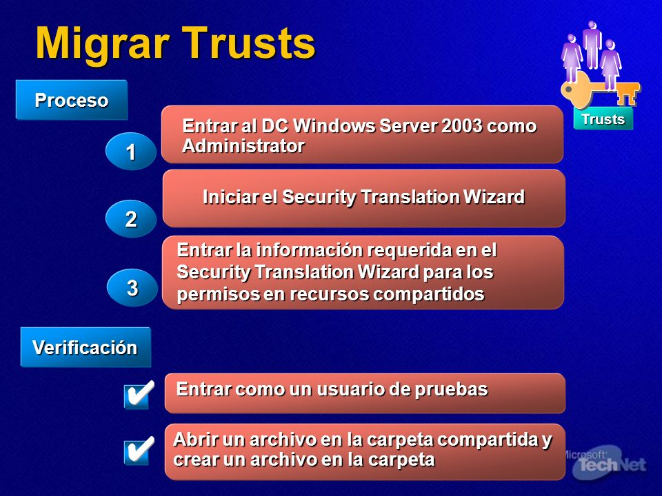 Migrar Trusts Trusts Verificación Proceso 1 2 3 2 Entrar al DC Windows Server 2003 como Administrator Iniciar el Security Translation Wizard Entrar la