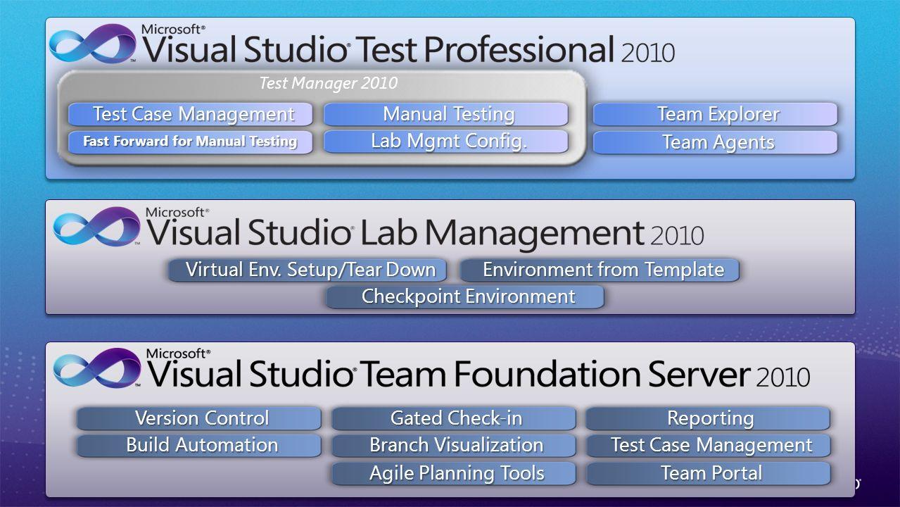 Test Manager 2010 Test Case Management Fast Forward for Manual Testing Manual Testing Lab Mgmt Config.
