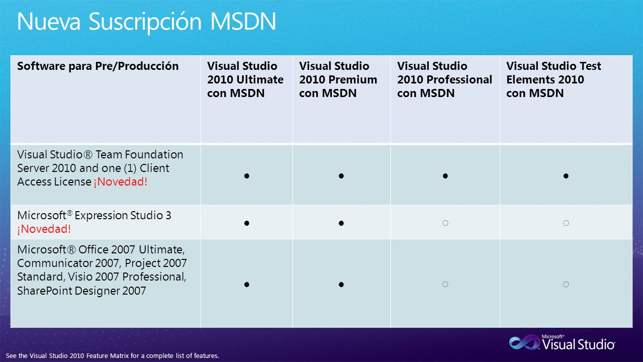 Software para Pre/ProducciónVisual Studio 2010 Ultimate con MSDN Visual Studio 2010 Premium con MSDN Visual Studio 2010 Professional con MSDN Visual Studio Test Elements 2010 con MSDN Visual Studio® Team Foundation Server 2010 and one (1) Client Access License ¡Novedad.