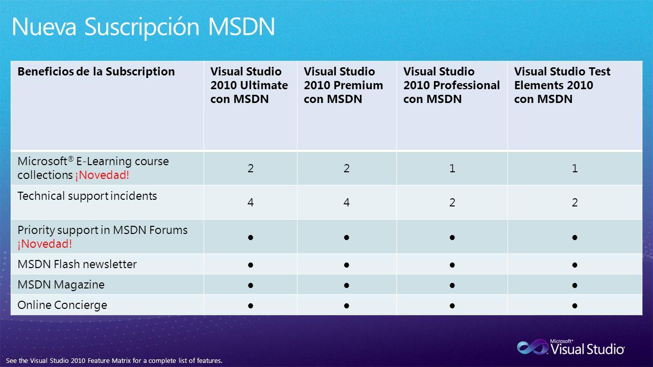 Beneficios de la SubscriptionVisual Studio 2010 Ultimate con MSDN Visual Studio 2010 Premium con MSDN Visual Studio 2010 Professional con MSDN Visual