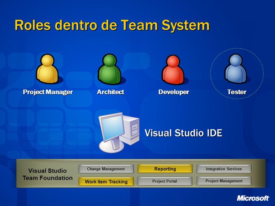 Roles dentro de Team System Change ManagementProject Portal Visual Studio Team Foundation Integration ServicesProject Management Visual Studio IDE Pro
