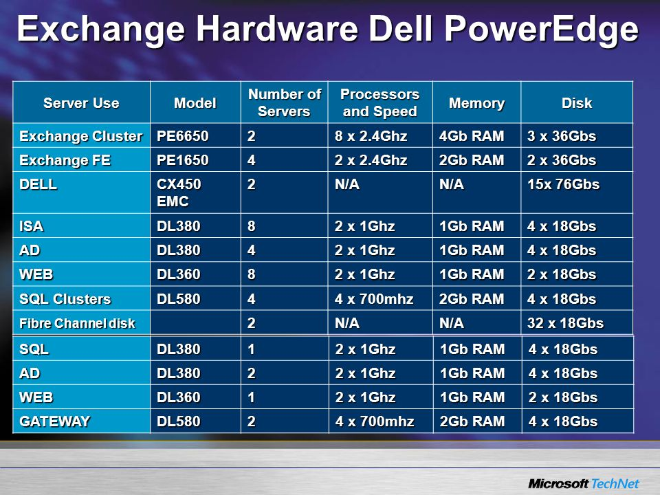 Exchange Hardware Dell PowerEdge Server Use Model Number of Servers Processors and Speed MemoryDisk Exchange Cluster PE66502 8 x 2.4Ghz 4Gb RAM 3 x 36