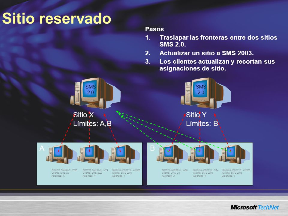 Sitio reservado Pasos 1.Traslapar las fronteras entre dos sitios SMS 2.0. 2.Actualizar un sitio a SMS 2003. 3.Los clientes actualizan y recortan sus a