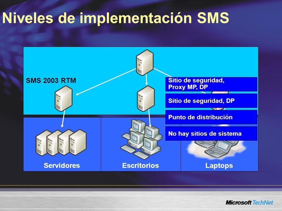 SMS 2.0SMS 2003 RTM LaptopsEscritoriosServidores Sitio de seguridad, DP Punto de distribución No hay sitios de sistema Sitio de seguridad, Proxy MP, D