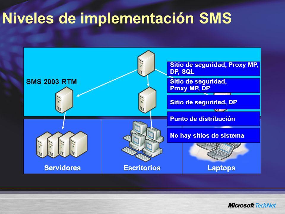 SMS 2.0SMS 2003 RTM LaptopsEscritoriosServidores Sitio de seguridad, Proxy MP, DP, SQL Sitio de seguridad, DP Punto de distribución No hay sitios de s