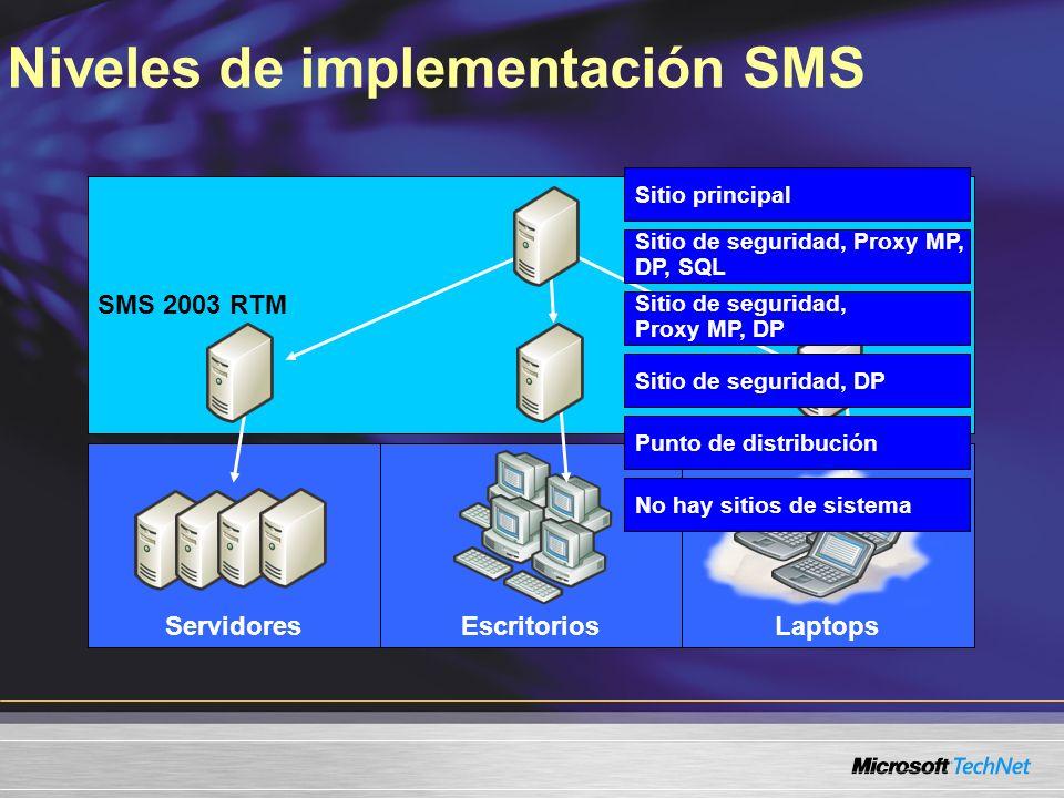 SMS 2.0SMS 2003 RTM LaptopsEscritoriosServidores Sitio principal Sitio de seguridad, Proxy MP, DP, SQL Sitio de seguridad, DP Punto de distribución No