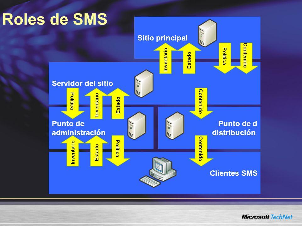 Roles de SMS Punto de administración Punto de d distribución Sitio principal Servidor del sitio Clientes SMS Contenido Política Estado Inventario Esta