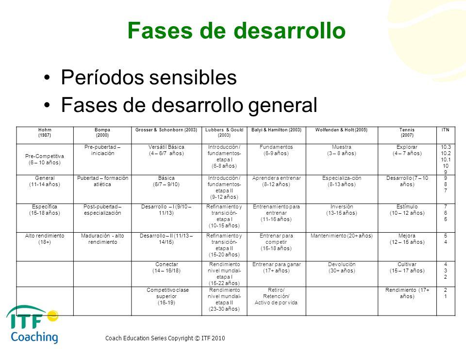 Coach Education Series Copyright © ITF 2010 Planes de desarrollo Reglas generales para el desarrollo de un jugador Sistema complejo Práctica Estabilidad psicológica