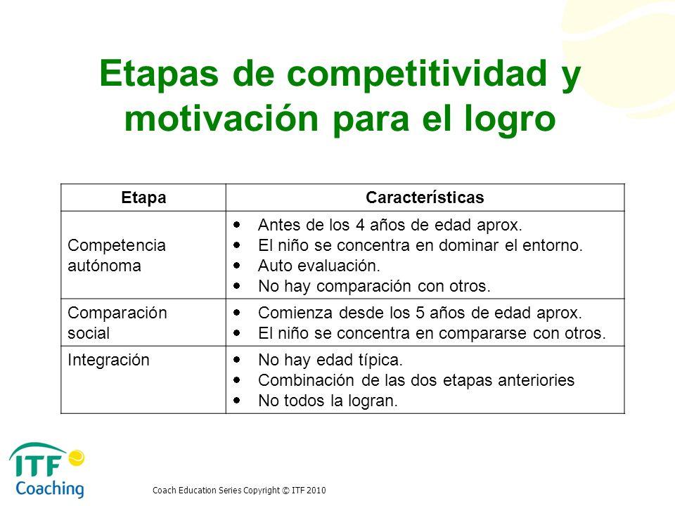 Coach Education Series Copyright © ITF 2010 Etapas de competitividad y motivación para el logro EtapaCaracterísticas Competencia autónoma Antes de los