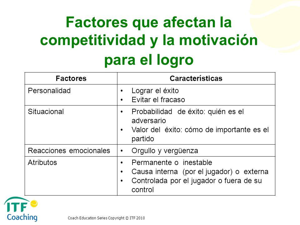 Coach Education Series Copyright © ITF 2010 Factores que afectan la competitividad y la motivación para el logro FactoresCaracterísticas PersonalidadL