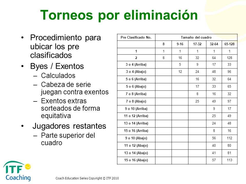 Coach Education Series Copyright © ITF 2010 Torneos por eliminación Procedimiento para ubicar los pre clasificados Byes / Exentos –Calculados –Cabeza